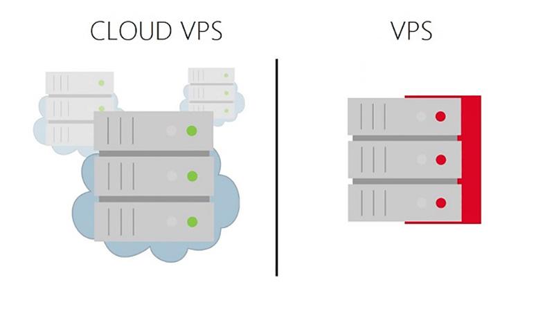 VPS và Cloud VPS